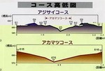 コース高低差.jpg